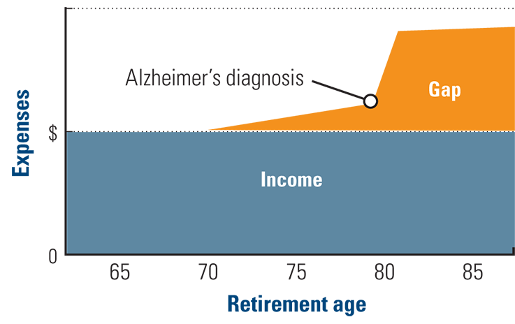 Chart depicting a widening income gap with an Alzheimer's diagnosis at age 80.